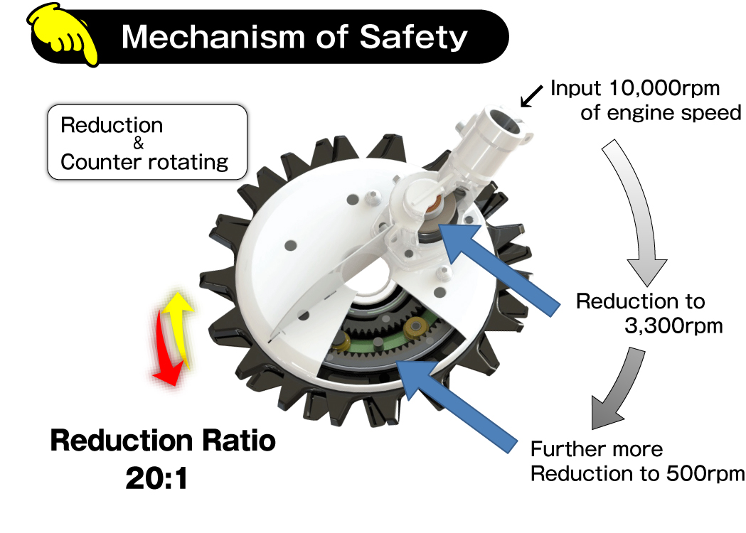 4.Mechanism of Safety